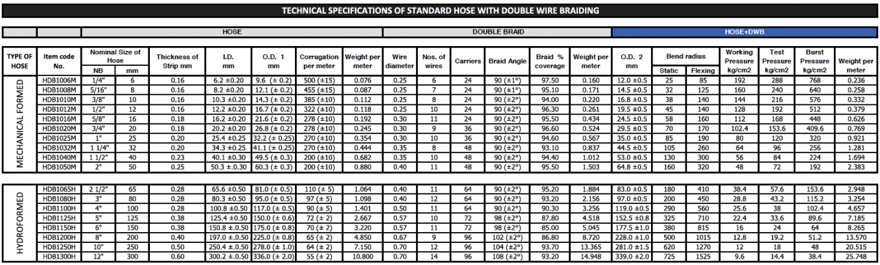 Double Braid hose data | Centre Point Hydraulic